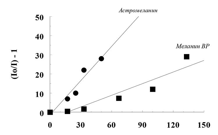 Исследование препаратов меланина